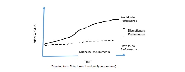adapted-from-tube-lines-leadership-programme