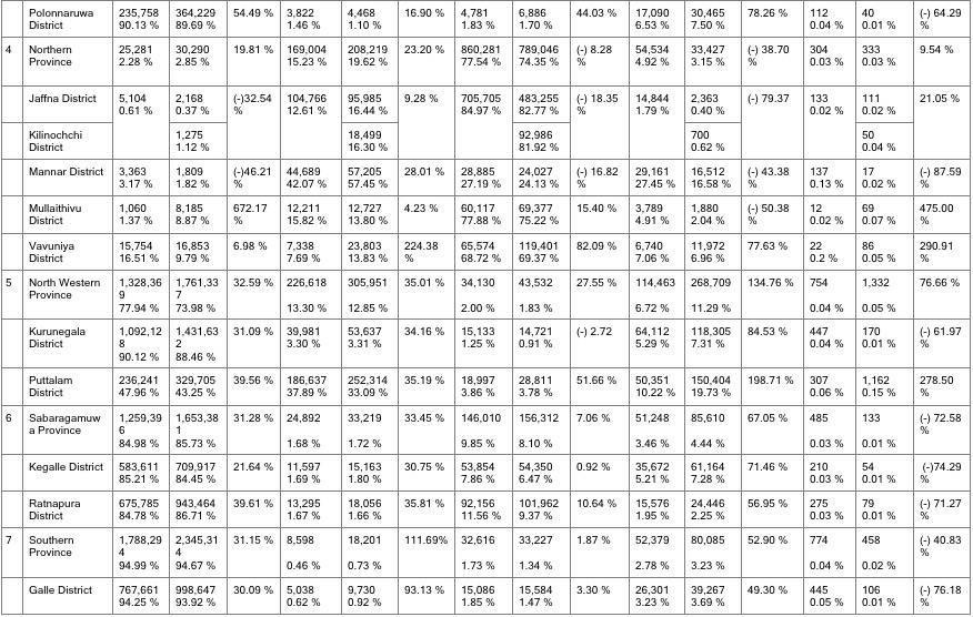 religious-composition-of-population-in-sri-lanka-census-1981-2012