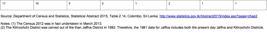 sri-lanka-majority-religion-by-district