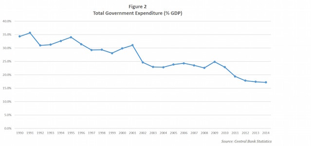 total-government-expenditure-pe-gdp
