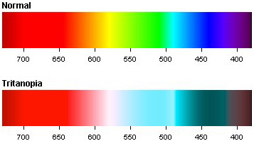 Tritanopia Color Spectrum