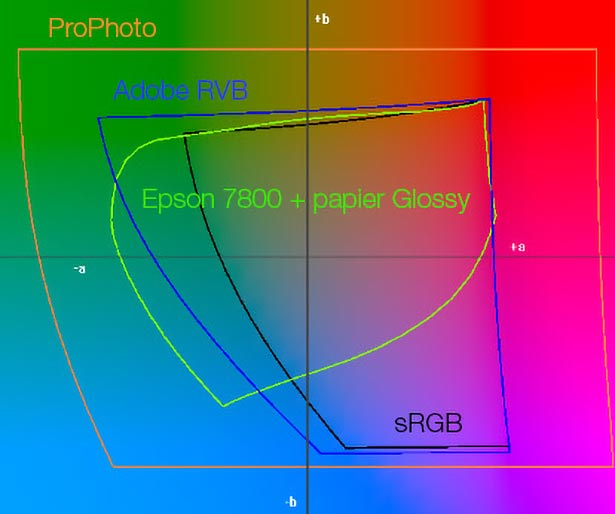 Choose your color space : sRGB. Adobe RGB. ProPhoto