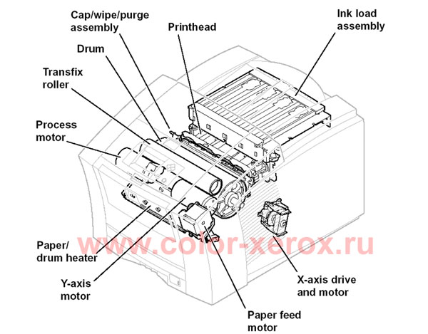 XEROX PHASER 860 DRIVER DOWNLOAD