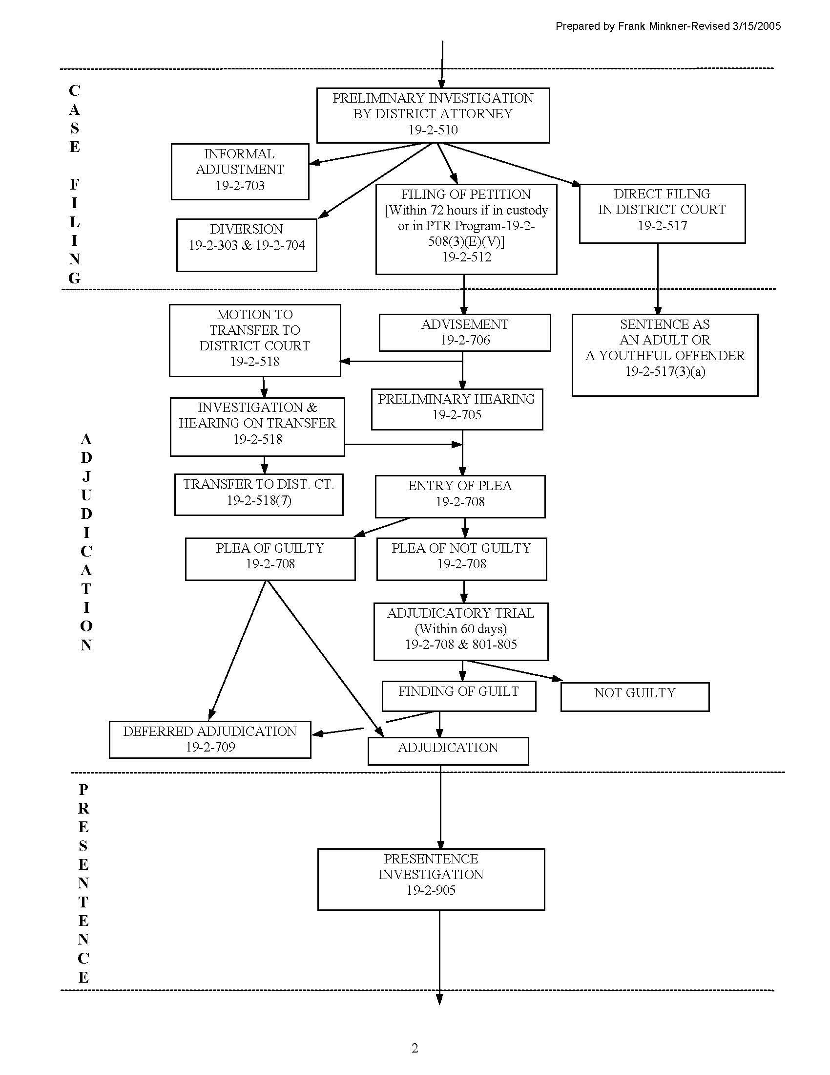 Colorado Juvenile Criminal Process Flowchart