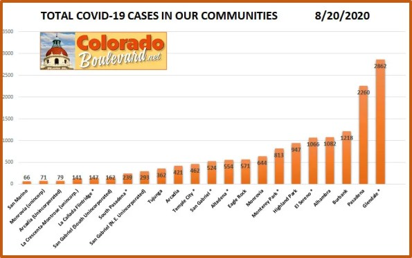 Greater Pasadena COVID-19 Cases in Charts: August 20, 2020