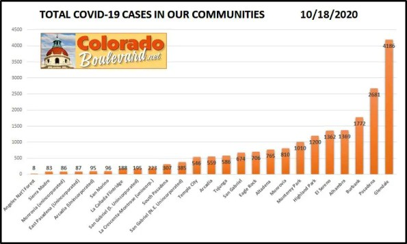 Greater Pasadena COVID-19 Cases in Charts: Week of Oct. 11 - 18, 2020