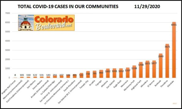 Greater Pasadena COVID-19 Cases in Charts: Week of Nov. 22- 29, 2020