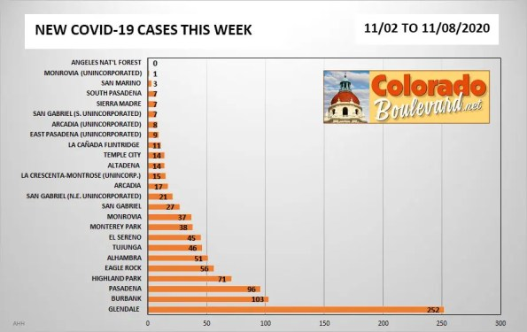 Greater Pasadena COVID-19 Cases in Charts: Week of Nov. 1 - 8, 2020
