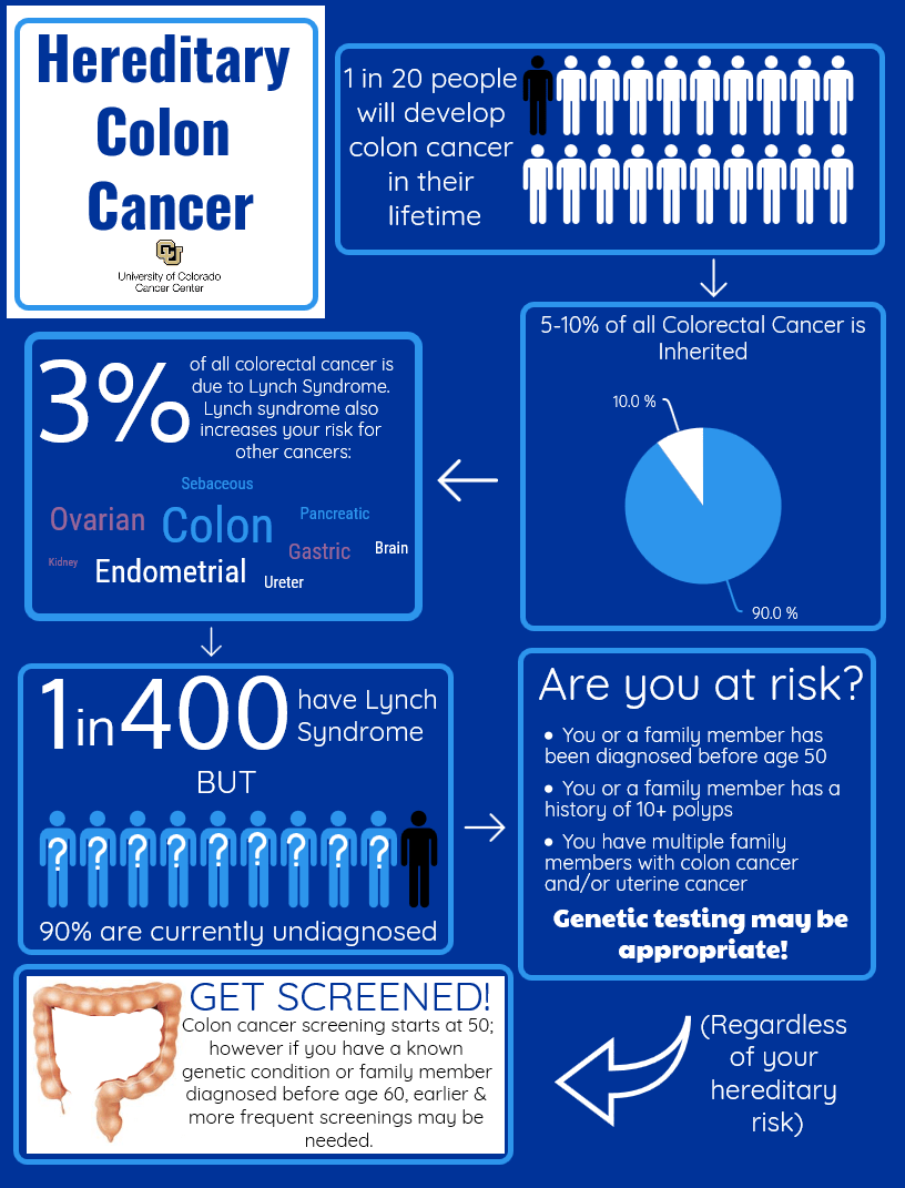 Hereditary Cancer Clinic Helps Catch Colon Cancer Early Colorado Cancer Blogs