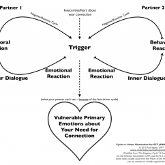 Emotional Cycle Of Abuse Diagram Uk House Wiring Why Do We Argue So Much Part 1 Colorado Counseling