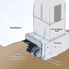 French Drain Design Diagram On Q Rj45 Wiring Crawl Space System Installation In Vail Aspen Breckenridge An Illustration Of Our Smartdrain Installed Along A Wall