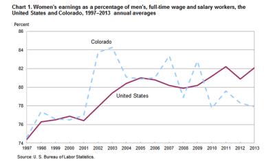 From The Bureau of Labor Statistics.