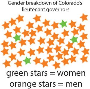 Colorado has had just four women serve as lieutenant governors. Will Gov. John Hickenlooper appoint a fourth?