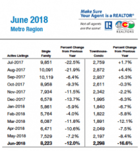 June 2018 Inventory of Active Listing in Denver Metro