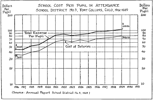 Time Machine Tuesday: Financing Public Schools in the