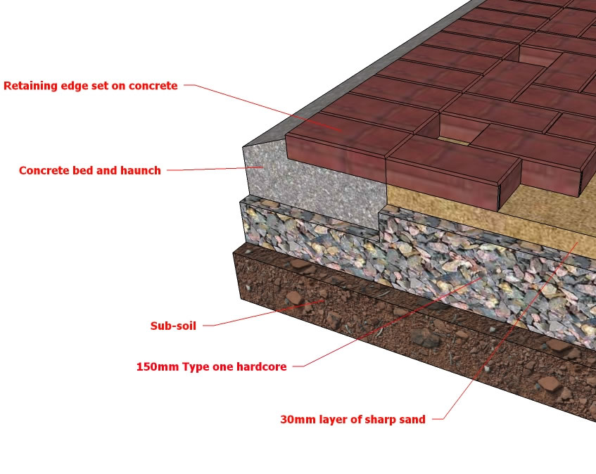 Block paving drive structure