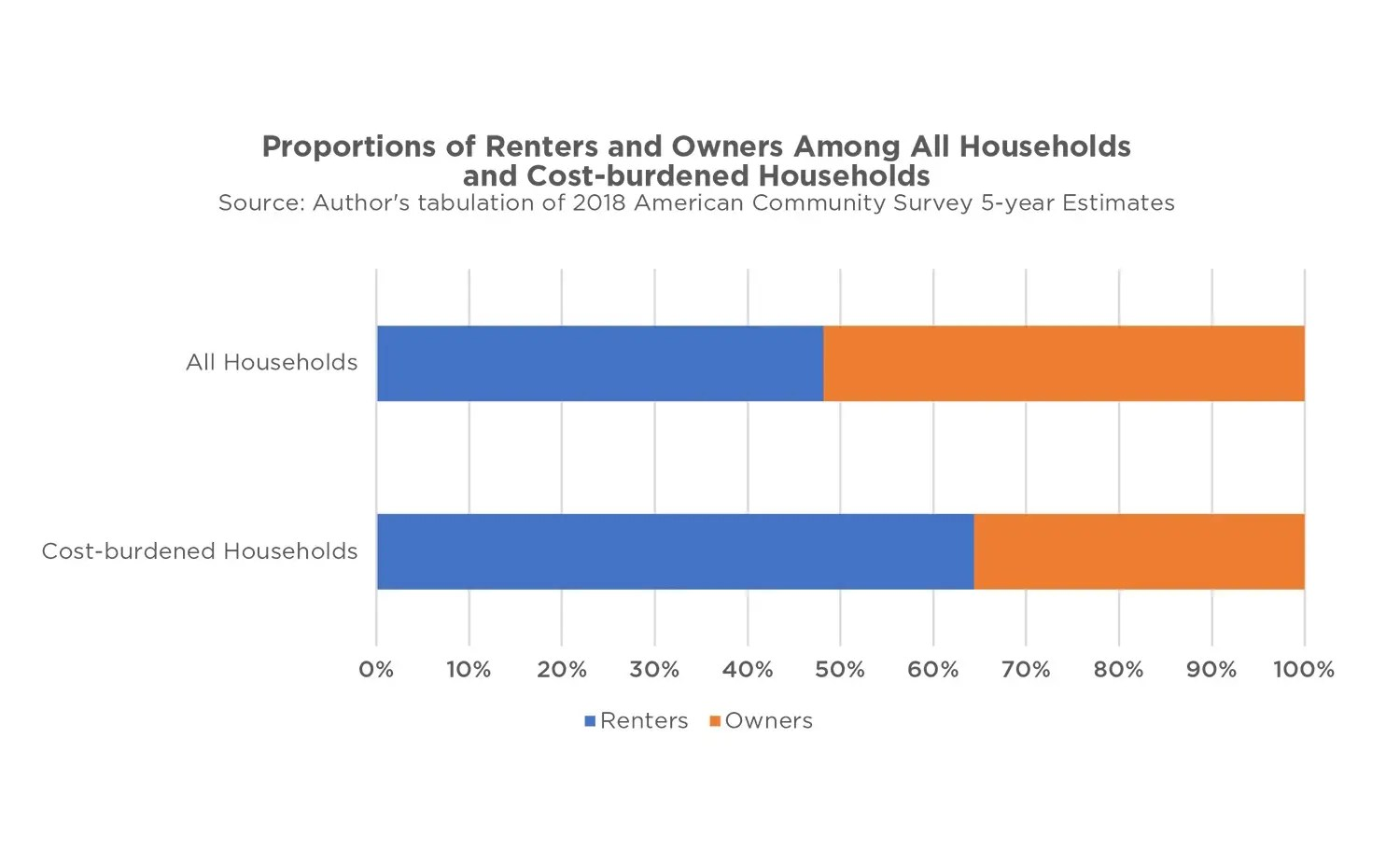 Graph showing Proportions of Renters and Owners Among All Households and Cost-burdened Households