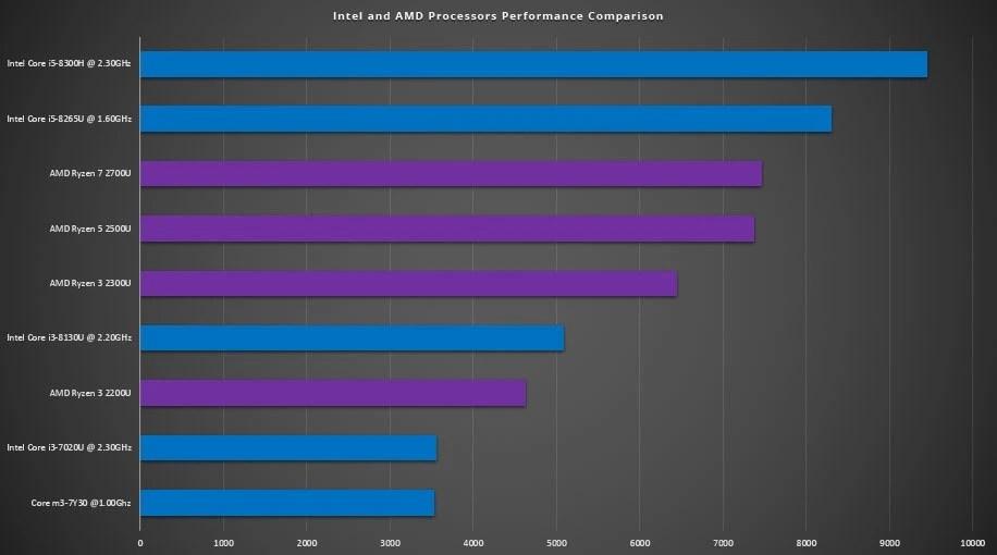 AMD Ryzen 5 CPU Benchmark
