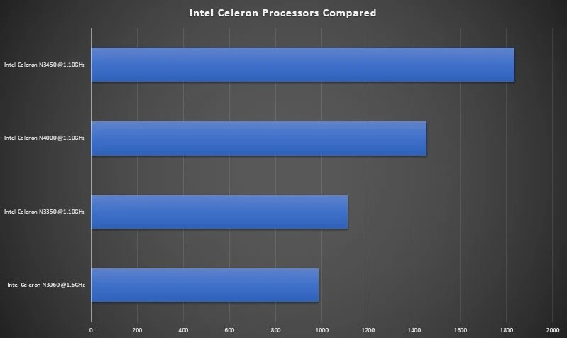 Intel Celeron Processors Benchmark