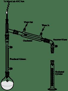 Fractional Distillation setup