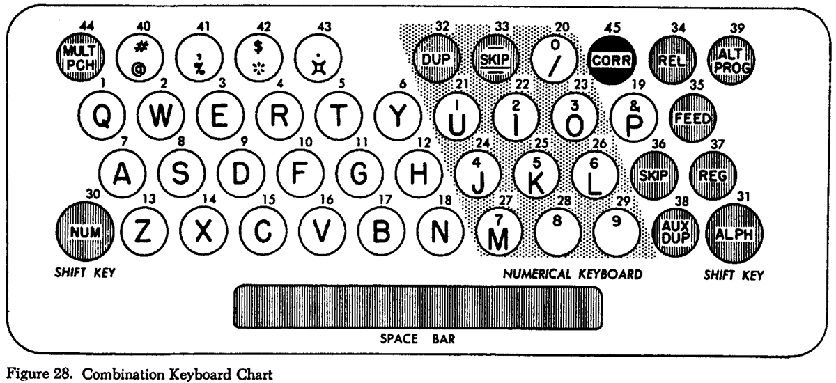 The IBM 026 Key Punch