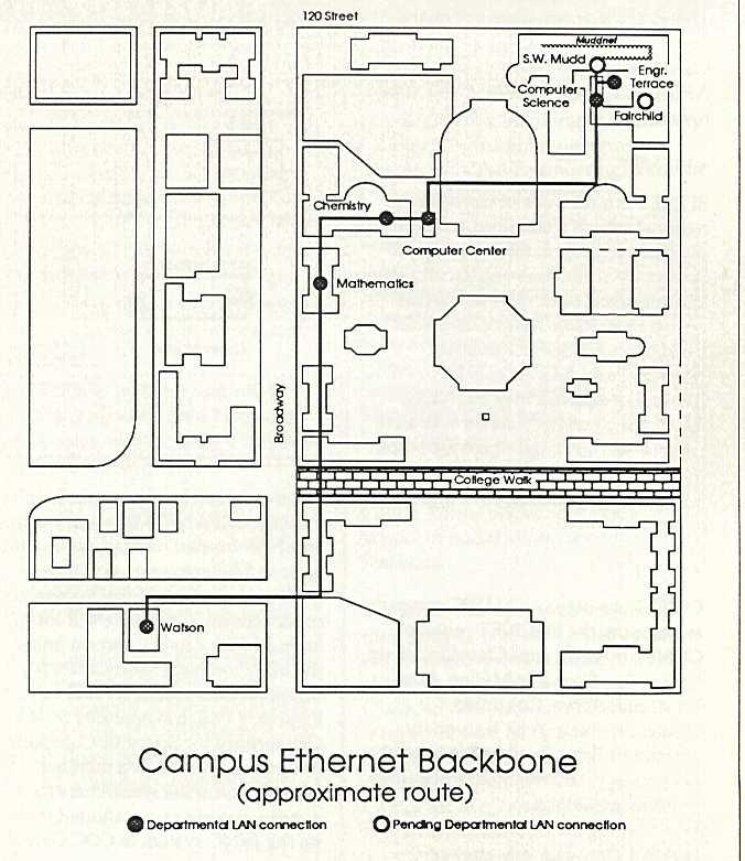 Computing at Columbia Timeline