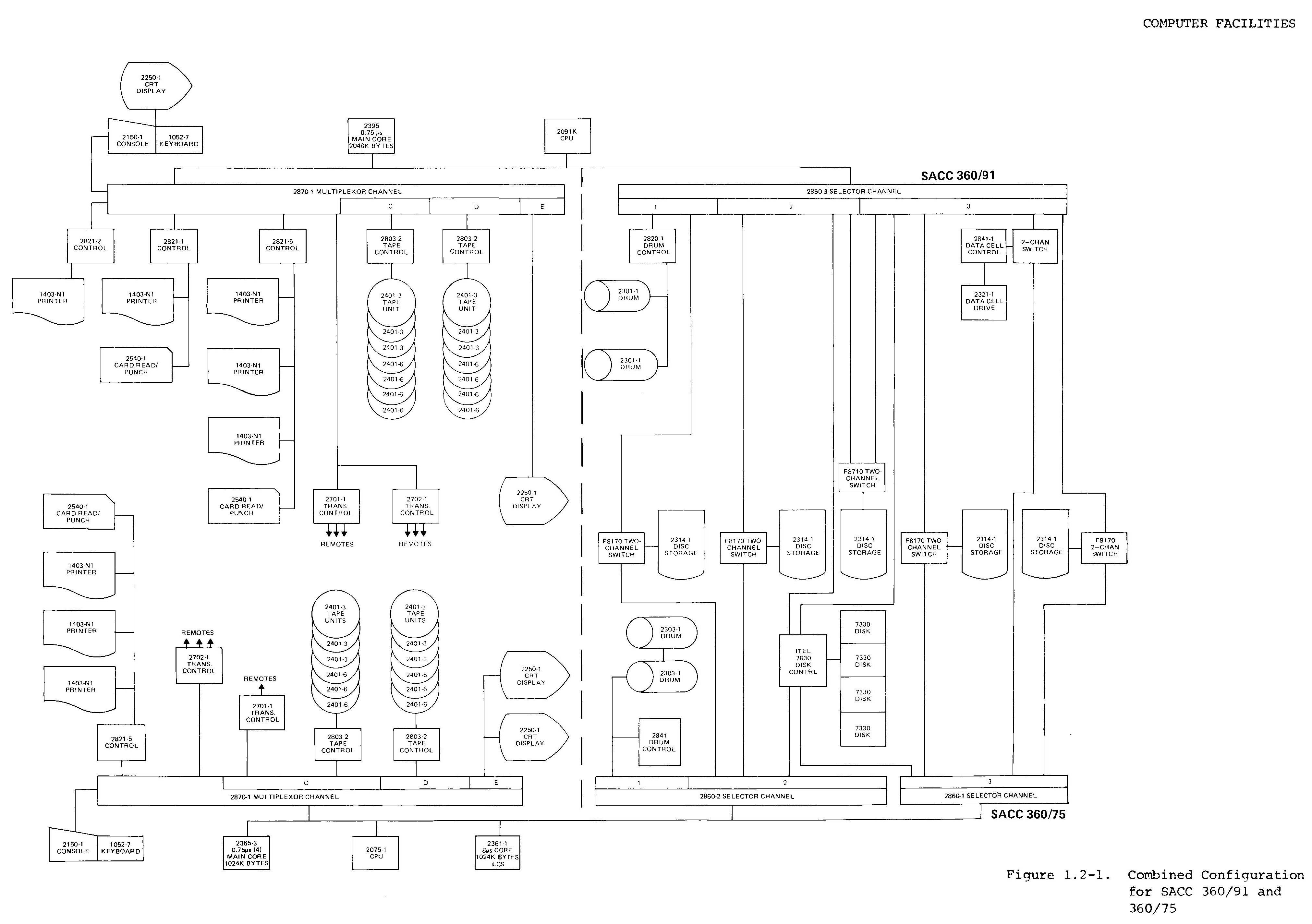 The IBM 360/91
