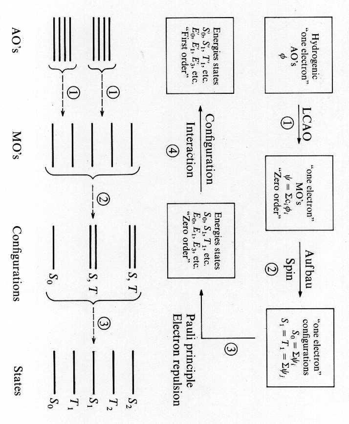 Modern Molecular Photochemistry