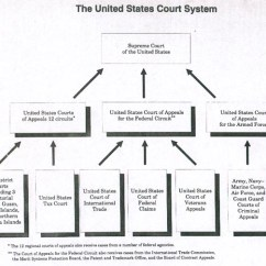 California Court System Diagram 1994 Chevy 1500 Wiring Case Law Research Structure The Federal