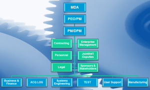 Integrated Program Planning & Management | The Columbia Group