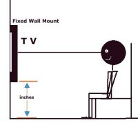 height to place tv on wall height to place tv on wall