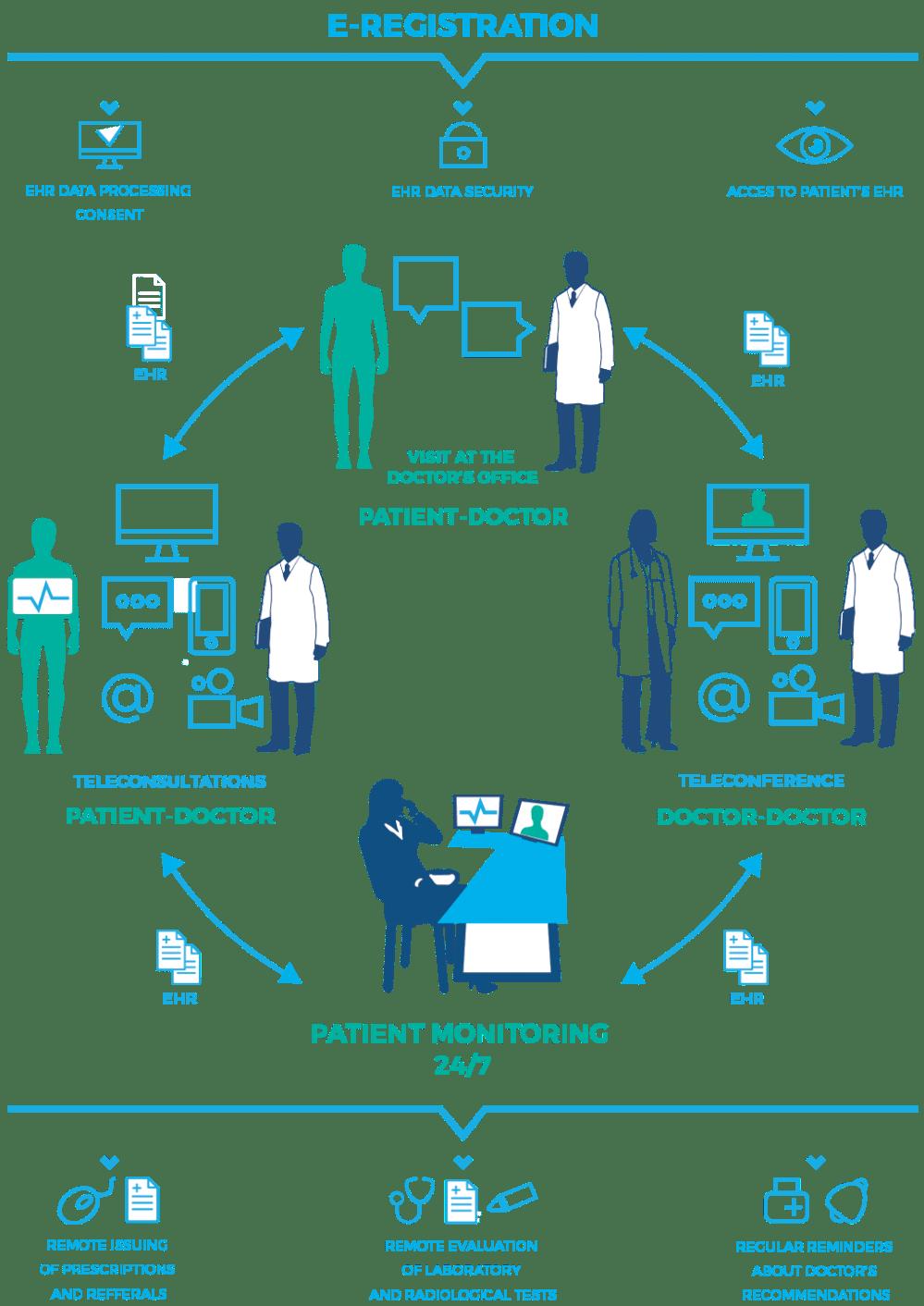 medium resolution of remote medical center operational diagram