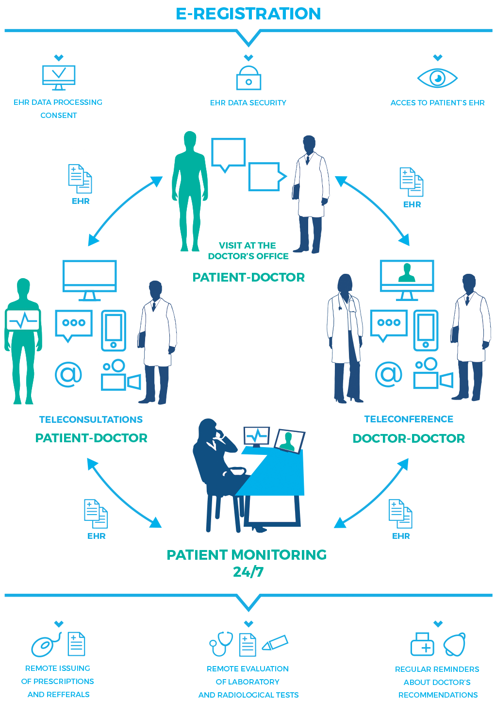 hight resolution of remote medical center operational diagram
