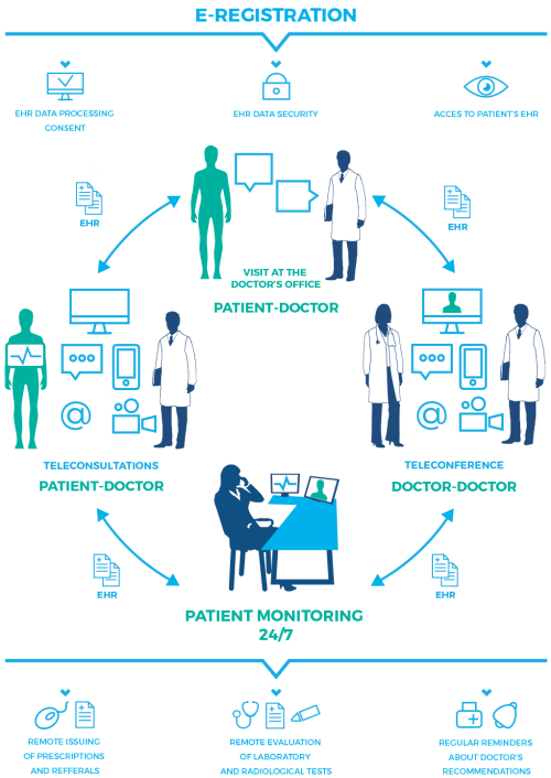 small resolution of remote medical center operational diagram