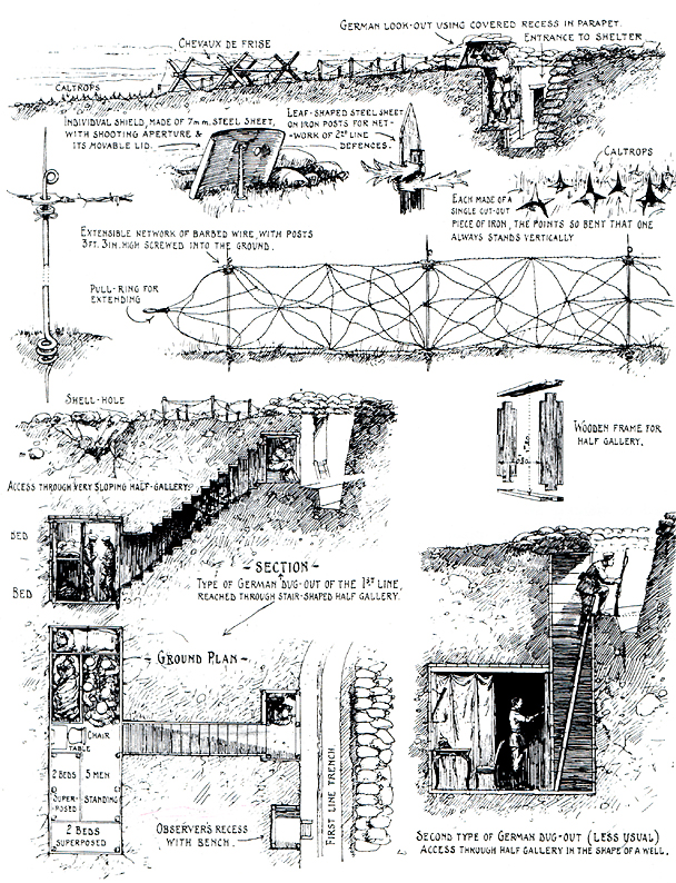 This is a diagram of a trench in world war 1. Soldiers