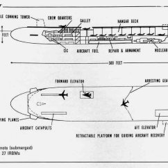 Parts Of A Submarine Diagram Renault Megane Radio Wiring Us Wwii Free Engine Image For User