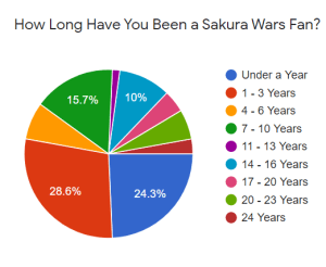 Pie chart from a survey, which details how long a group of Sakura Wars how long they've been a part of the fan community.