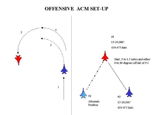 Air Combat Manouvers (www.combatsim.com)