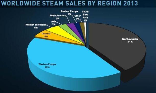Gráficos como estos nos demuestran el éxito mundial de estas promociones