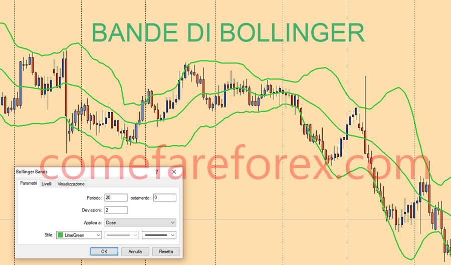 Trading system bande di bollinger