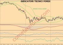 indicatori tecnici forex