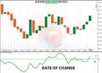 rate of change ROC
