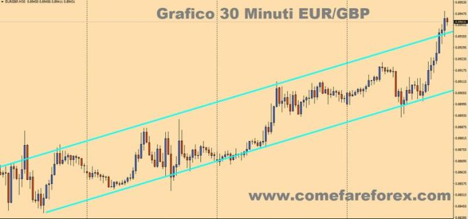 strategia forex macd 30