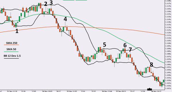 range bars esempi trading
