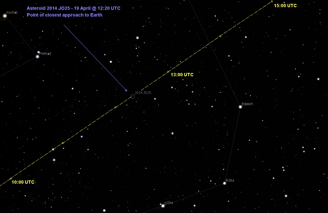 Asteroid, the 2014-J025 to be sighted this year| World Top ...