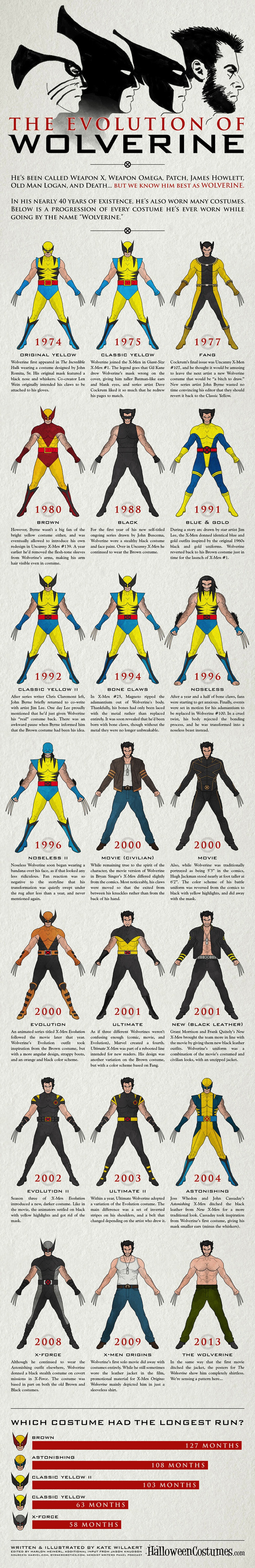 Wolverine Infographic