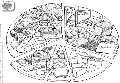 Healthy Plate Coloring Sheet Coloring Pages