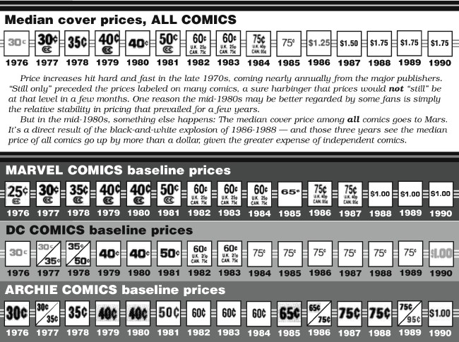 comichron median comic book