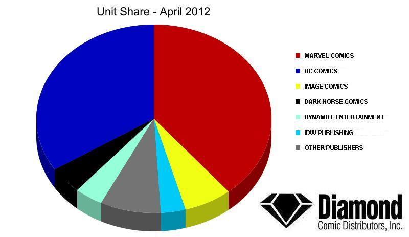 unit-share-april2012 Diamond announces Top Products for April 2012
