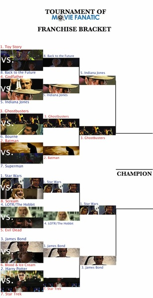 franchises-bracket-semi-finals